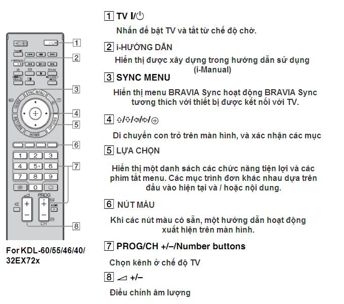 Hướng dẫn sử dụng điều khiển Tivi Sony | Tiki vn: Tư vấn