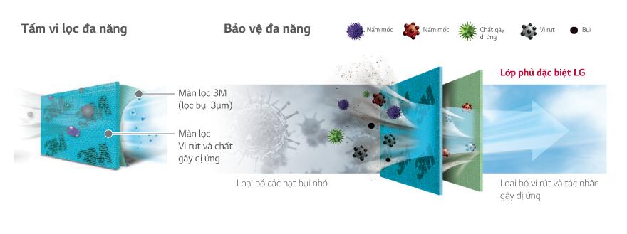6 Công nghệ làm lạnh, khử mùi của máy lạnh LG