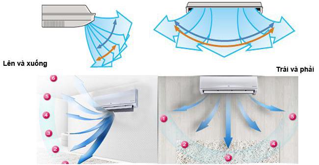 Chế độ gió trên máy lạnh là gì?
